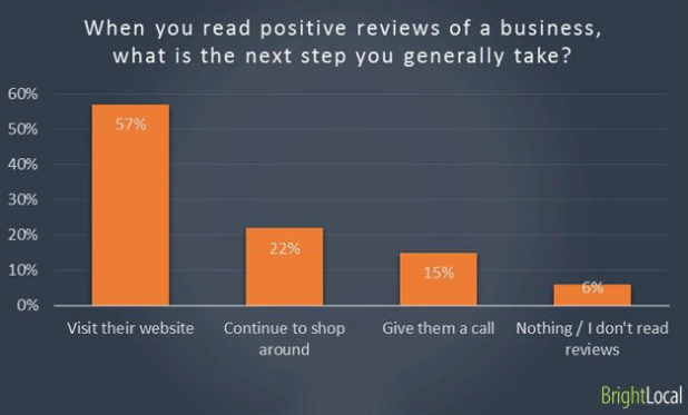 positive reviews impact on business