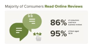 Consumers read online reviews graph
