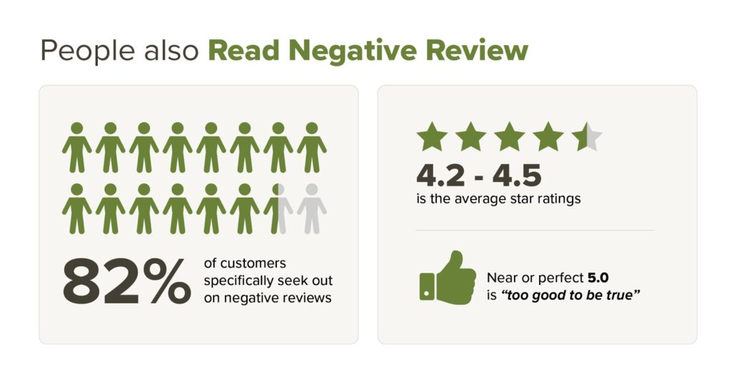 People Read negative Reviews graph